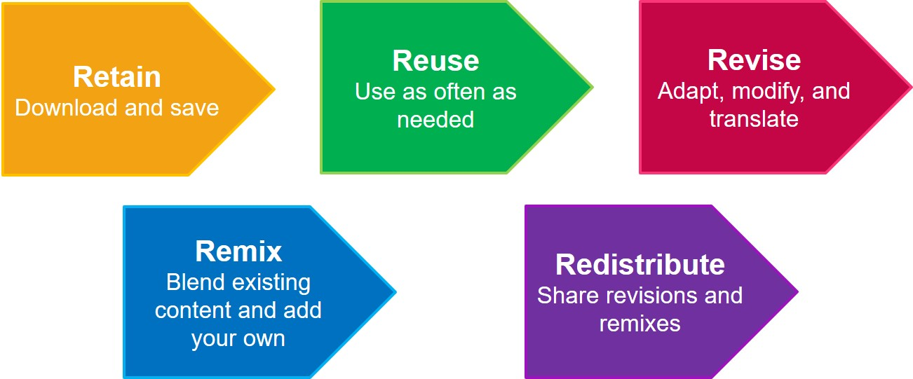 the right to share revisions and